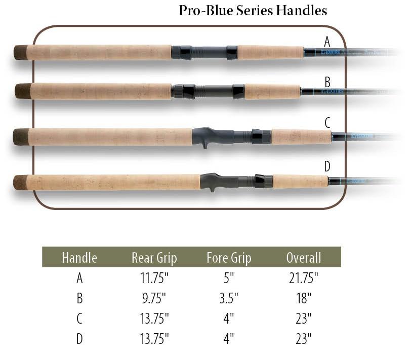 g.loomis-pro-blue-rod-handles.jpg